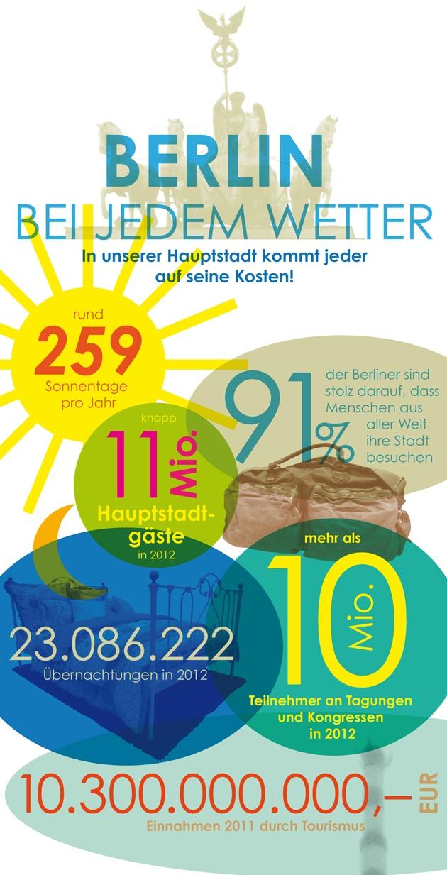 Urlaub_in_Berlin_zu_allen_Jahreszeiten_intro